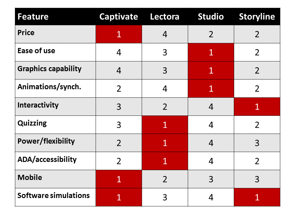 E-Learning Authoring Tools Comparison
